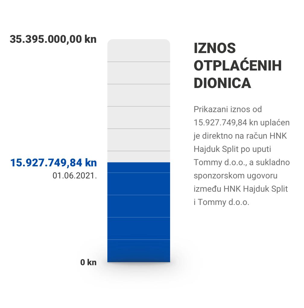 Iznos otplaćenih dionica: 15.927.749,84 / 35.395.000,00 kn (01.06.2021.)